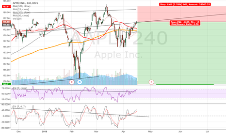AAPL: Rising wedges in AAPL and SPX500