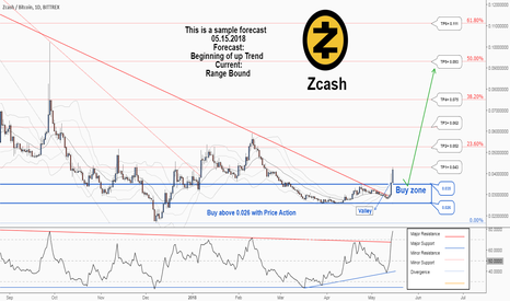 ZECBTC: A Great Trading Opportunity to Buy in Zcash / Bitcoin ...