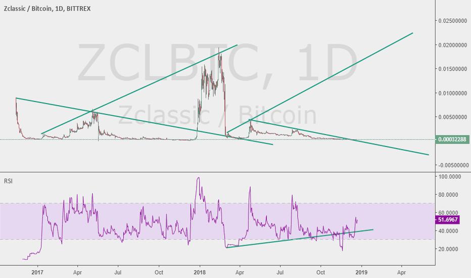 ZCLBTC: ZCL Fractal play out