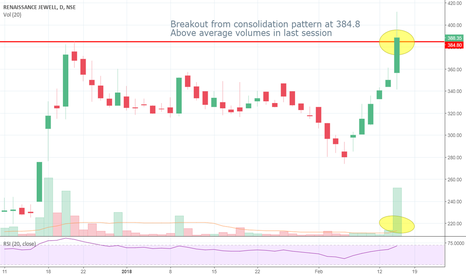 RJL: RJL: Breakout from line of least resistance in a consolidation