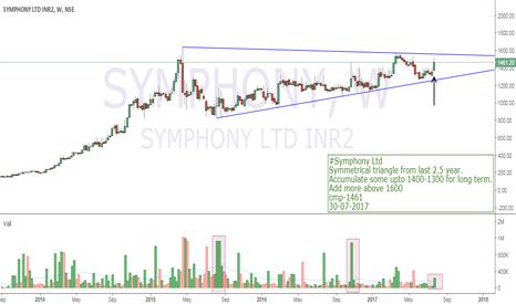 SYMPHONY: #Symphony Ltd Weekly Symmetrical triangle