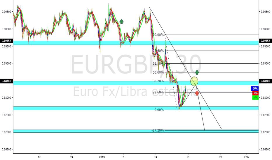 EURGBP: eurgbp ventas