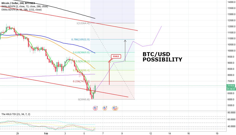 BTC/USD POSSIBILITY