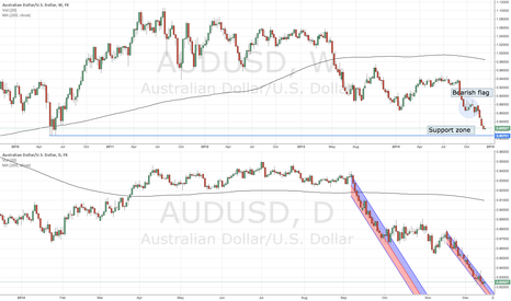 AUDUSD: AUDUSD approaching support zone