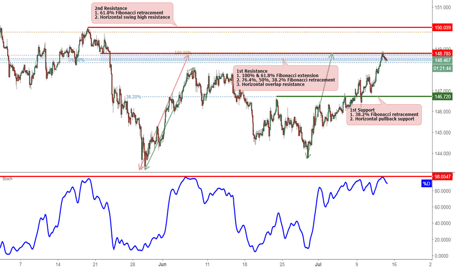 GBPJPY: GBPJPY Reversed Off Major Resistance, Potential For A Drop!