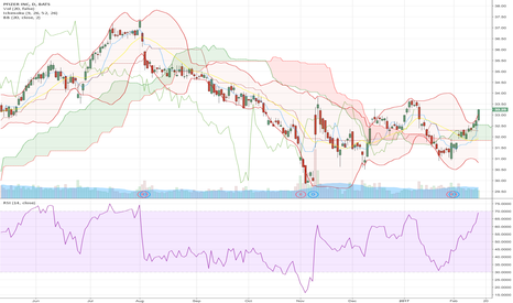 PFE: $PFE on the bounce back