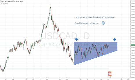 USDCAD: USDCAD getting ready for 1,40
