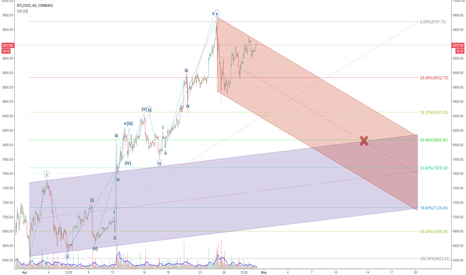 BTCUSD: Wave 2 Corrective in Progress. Down to ~$8065