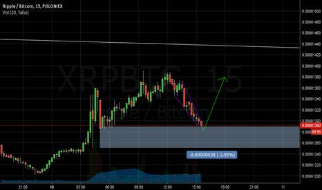 XRPBTC: XRP Shortterm M15 Wedge Pattern
