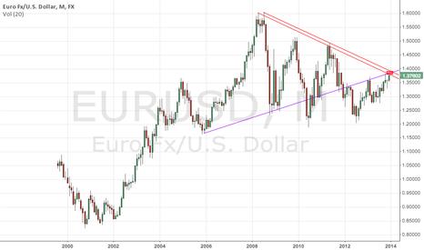 EURUSD: Euro Monthly turning point?