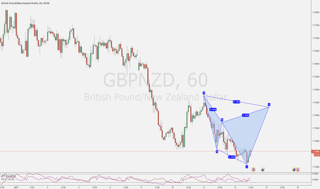 GBPNZD: Couple ideas for the day - Part 2