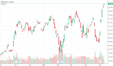 AAPL: Apple company have huge gains