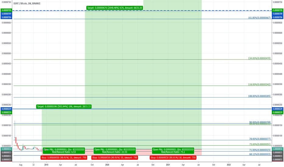 DENTBTC: DENT/BTC; La zone d'accumulation - Potential profit: 593%+