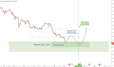 NZDJPY: NZDJPY - Counter-trend trade setup