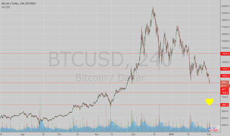 "BTCUSD: BTC could go up from here or hit the ""money spot"""