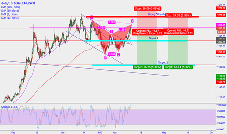 XAUUSD: GOLD OUTLOOK SKACAPITAL