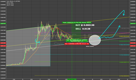 CVCBTC: CIVIC Prediction - Consolidation then breakout