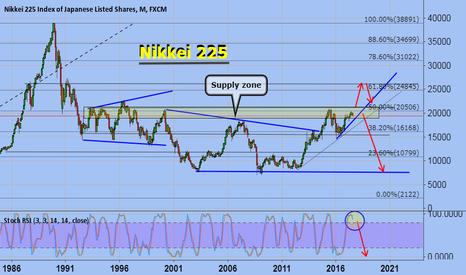 JPN225: Nikkei 225