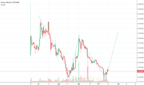 LTCBTC: BTC-LTC Going up! paralel
