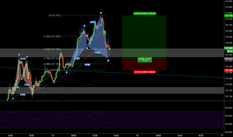 USDJPY: potential bullish cypher set up