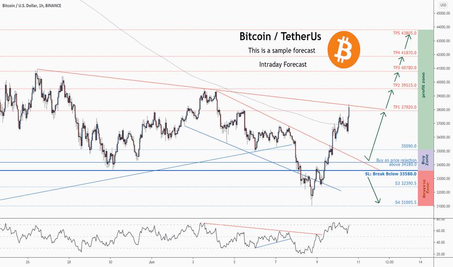 Bitcoin usd price chart