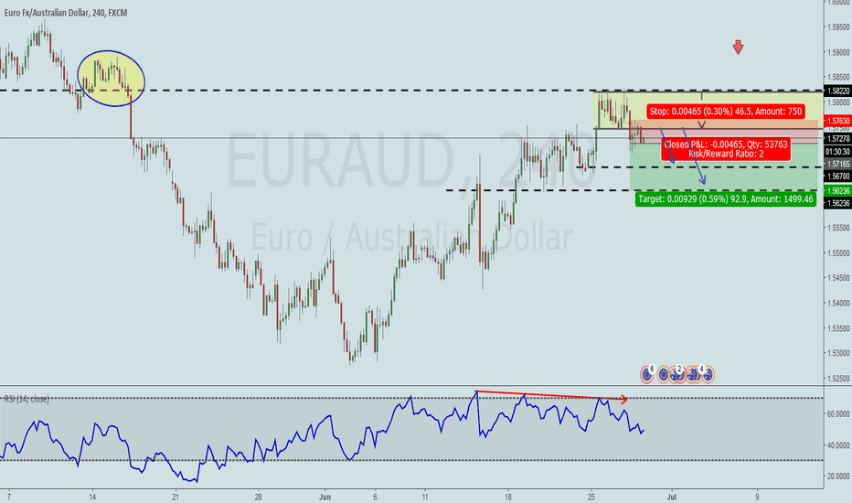 EURAUD: EURAUD Resistance and Divergent H4