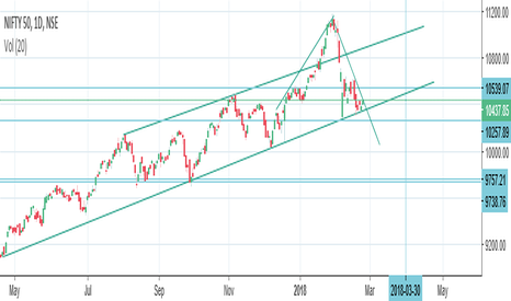 NIFTY: Is there a Head & Shoulders pattern emerging - like in 2008?