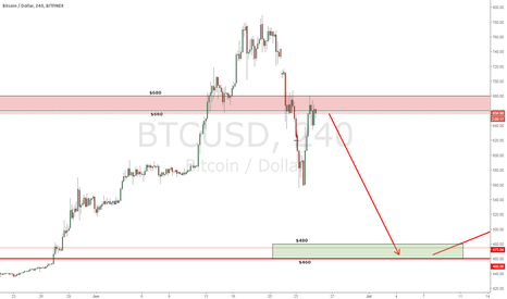 BTCUSD: Possible BTC levels on the H4 chart