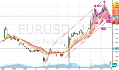 EURUSD: May reverse?