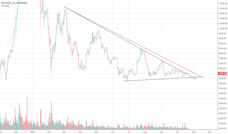 BTCUSD: Coinbase chart and  two different attitude