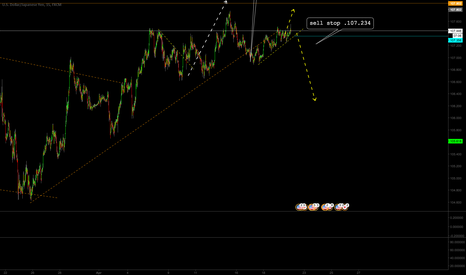 USDJPY: usdjpy looking for sell