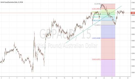 GBPAUD: Short GBP/AUD