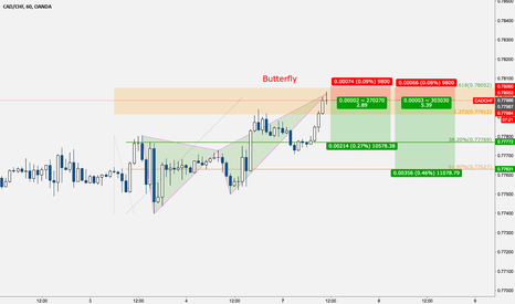 CADCHF: CADCHF - Butterfly formato