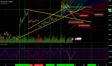 BTCUSD: BTC after downtrend and his future?