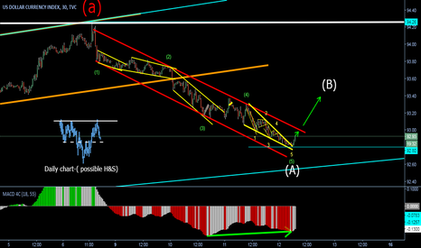 DXY: Possible end of WAVE A
