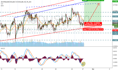AUDUSD: AUD/USD - Long