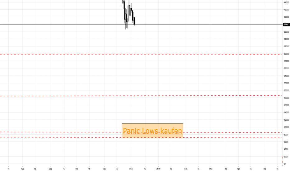 BTCUSD: Panic selling shorten - panic lows einmalig kaufen