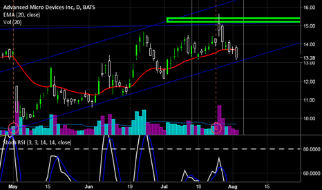 AMD: AMD Its right on the support line, might be time to load up agai