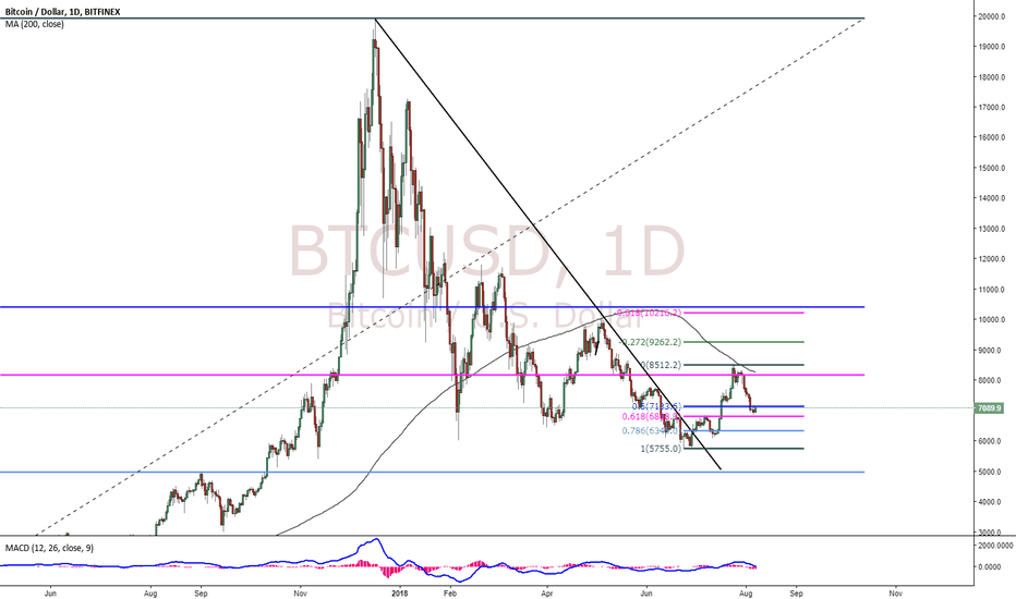 BTCUSD: Time to Buy Bitcoin / CryptoCurrency is NOW!!