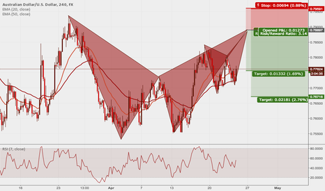 AUDUSD: AUDUSD: Two patterns completing at the same level