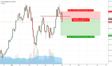 USOIL: Short Crude with Target of $60.5