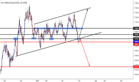 EURNZD: eurnzd rottura canale