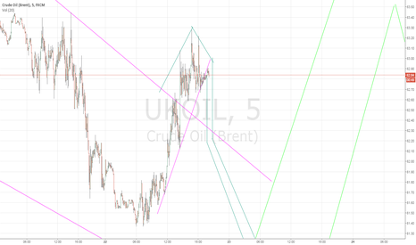 UKOIL: Time for a drop?