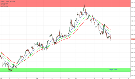 XAUUSD: GOLD wait for Pullback to sell again