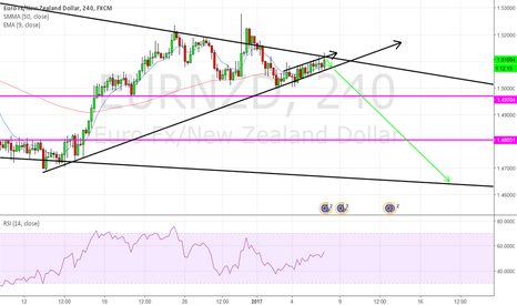 EURNZD: I have no clue what I am doing, short EURNZD