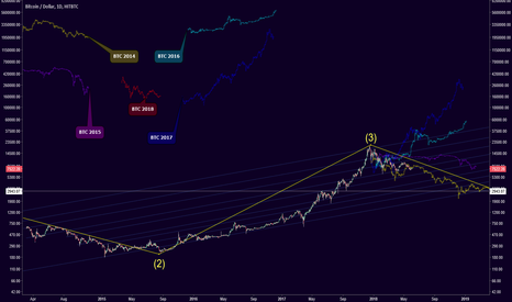 BTCUSD: btc PATTERNS