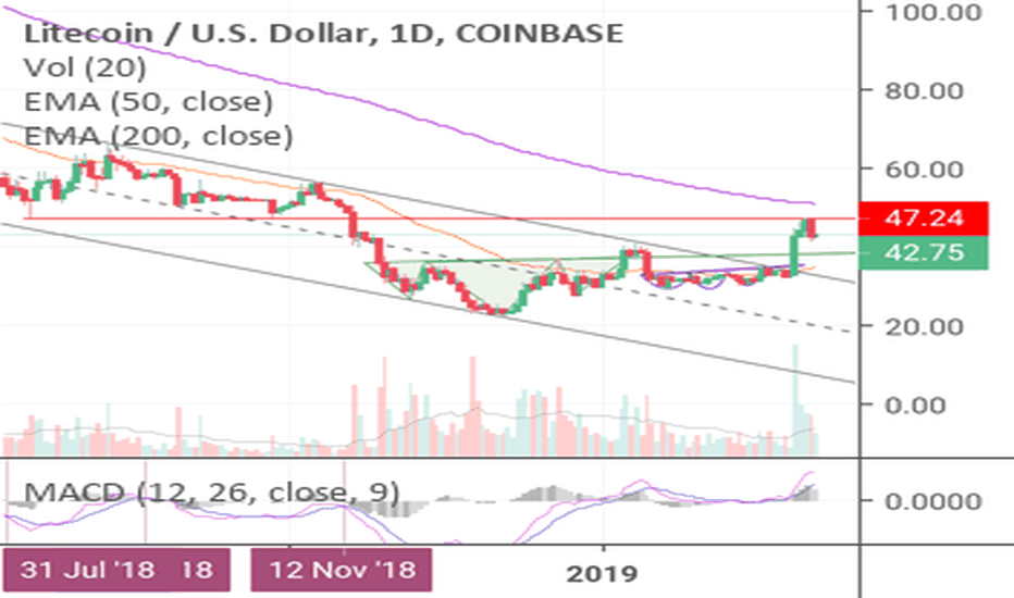 LTCUSD: An Important Lesson in Pattern Repetitions! (LTC)