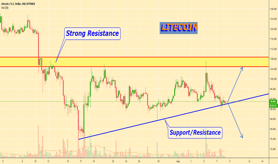 LTC USD - Litecoin Price Chart — TradingView