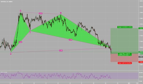 GBPNZD: GBPNZD long BAT PATTERN bullish 1.7642