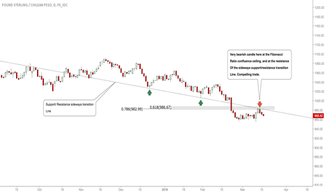 GBPCLP: -GBPCLP: Bears Clearly Around, Expecting Deeper Move! -Forex